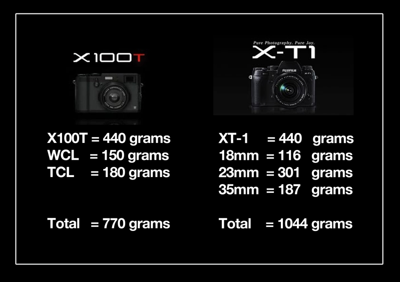 274 grams weight difference between the 2 cameras.